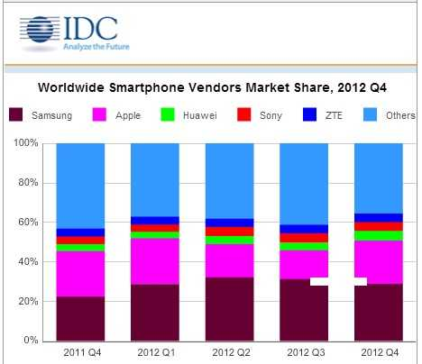 Smartphones-Market-at-2012