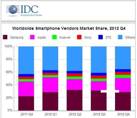 Smartphones-Market-at-2012