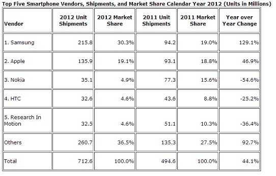 Smartphones-Worldwide-Market-2012