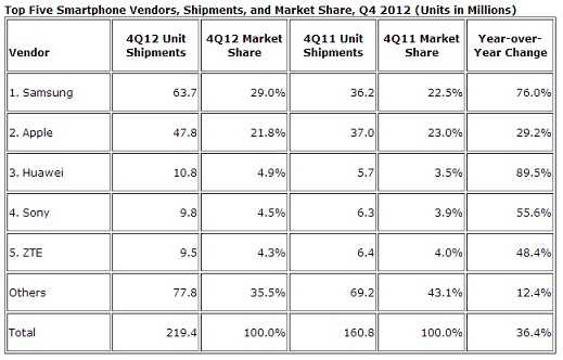 Smartphones-and-Mobile-2012