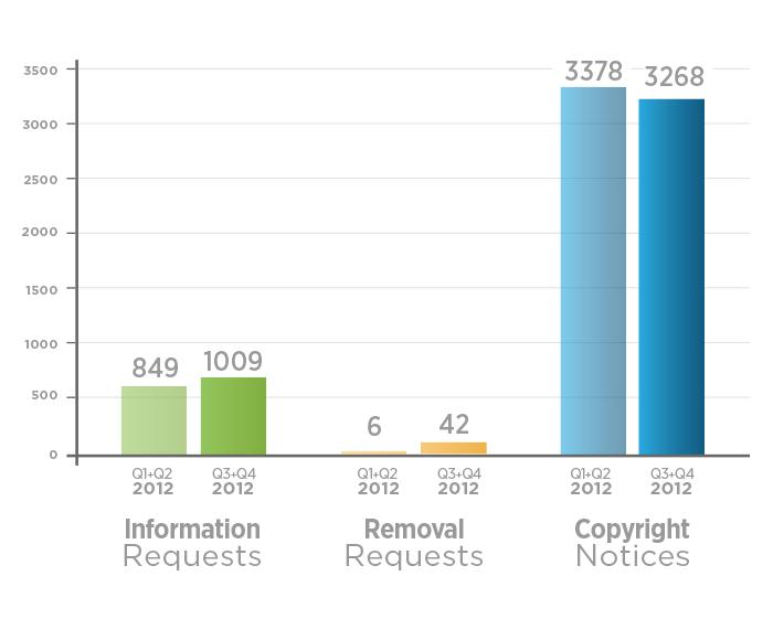 تويتر-تقرير-الشفافية