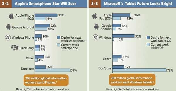 تنبؤات عن سوق الحواسب اللوحية والهواتف الذكية في 2013