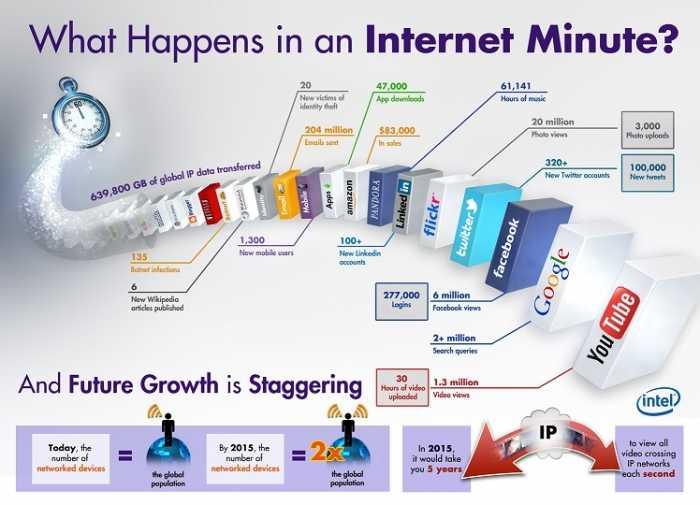 ماذا يحدث على الإنترنت خلال دقيقة