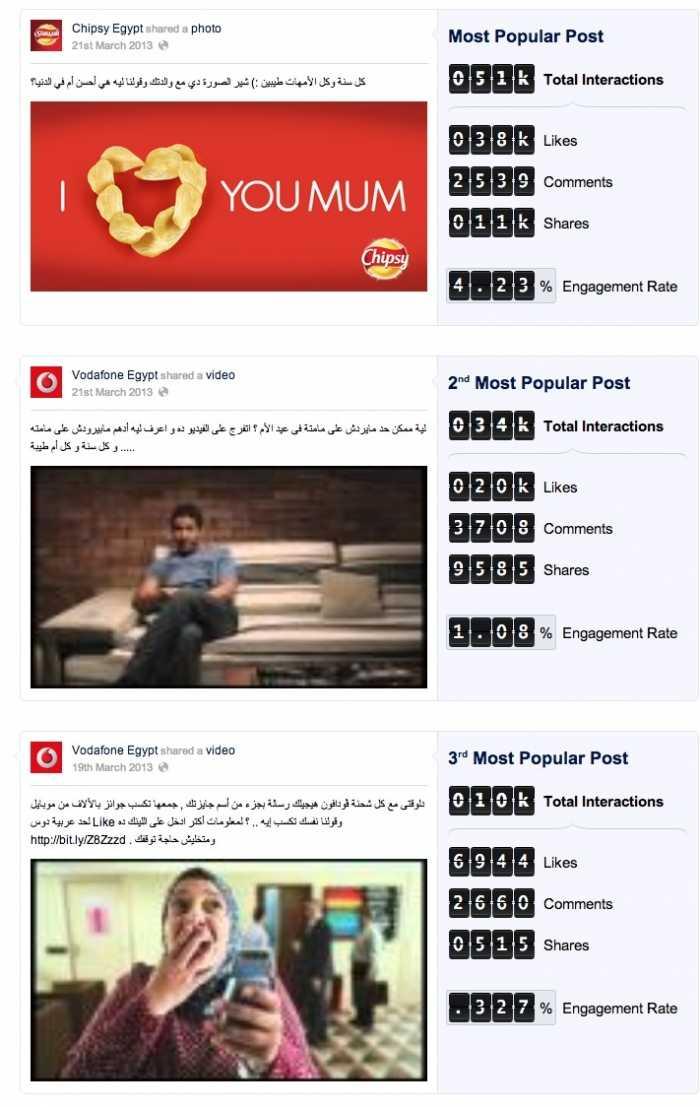 أكثر مشاركات فيسبوك حصولاً على تفاعل من المستخدمين المصريين خلال شهر مارس2012