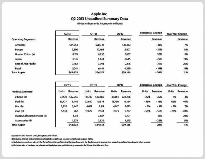 ملخص نتائج آبل المالية خلال الربع الثاني من العام المالي 2013