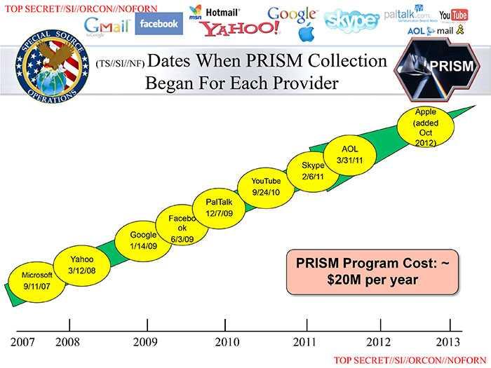 PRISM مشروع أمريكي يجمع معلومات عن مستخدمي الإنترنت بالتعاون مع عدة شركات تقنية العملاقة3