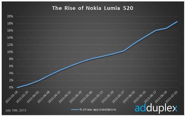 لوميا 520 الهاتف الأكثر شعبية بنظام تشغيل ويندوزفون