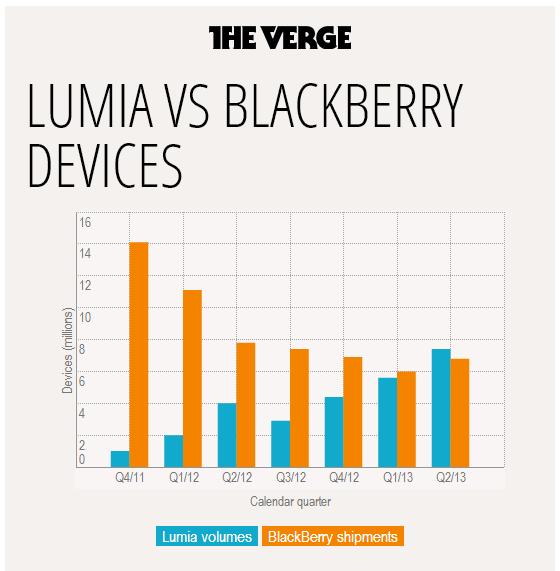 نوكيا تبيع الآن هواتف لوميا أكثر مما تبيعه بلاكبيري من الهواتف
