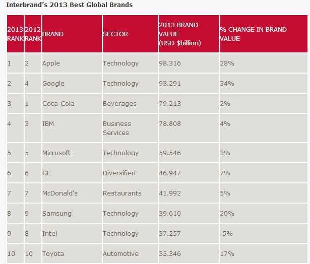 آبل هي الآن العلامة التجارية الأكثر قيمة في العالم