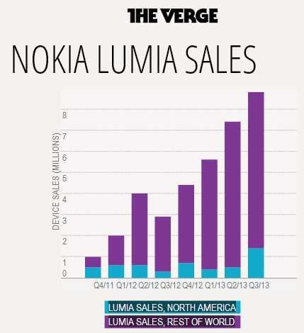 مبيعات نوكيا من هواتف لوميا خلال الربع الثالث زادت أكثر من 200% عن العام الماضي