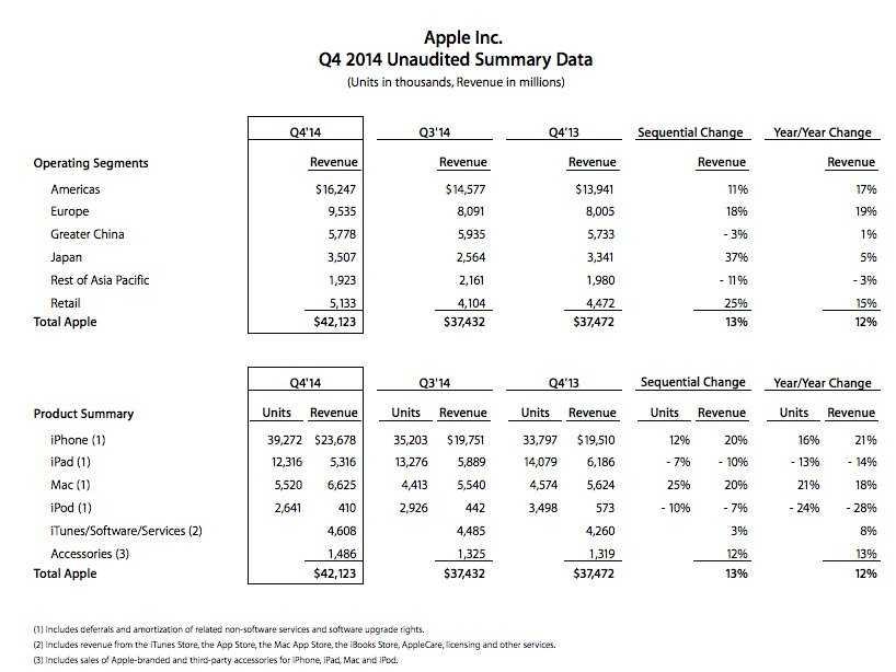 ملخص نتائج آبل المالية في الربع الرابع من السنة المالية 2014