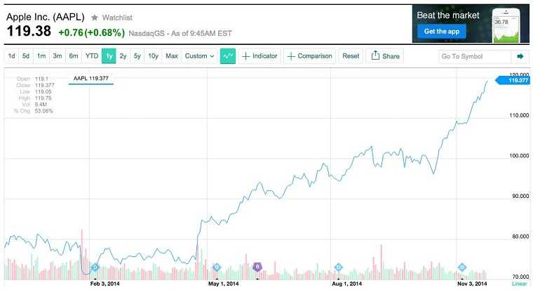القيمة السوقية لشركة أبل تتخطى 700 مليار دولار