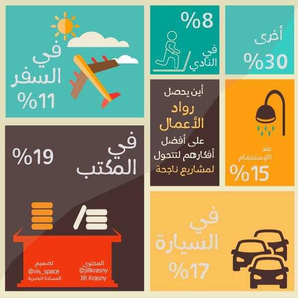 أفضل ما غرد العرب عن التقنية وريادة الأعمال في أسبوع - انفوجراف عن مصادر أفكار رواد الأعمال