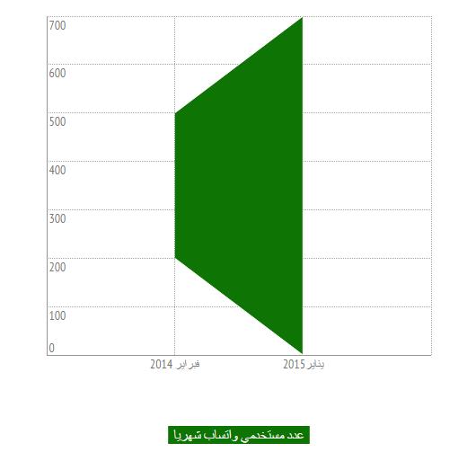 عدد مستخدمي واتساب whatsapp شهريا