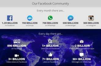 احصائيات فيس بوك في 2014