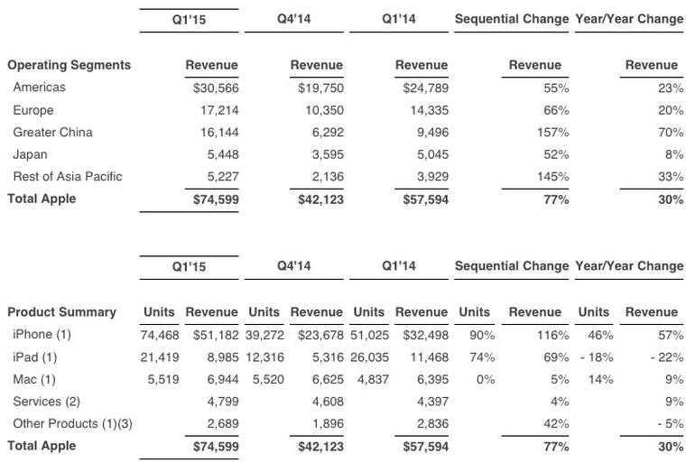 آبل تحقق أرباح قياسية مدفوعة بمبيعات آيفون خلال الربع الأول من العام المالي 2015