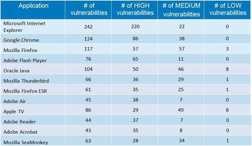 التطبيقات التي احتوت أكبر عدد من الثغرات الأمنية في 2014