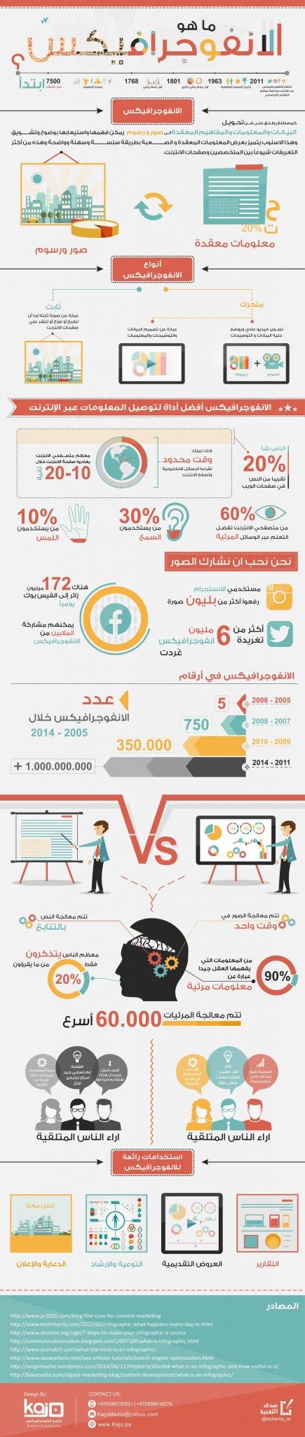what is an infographics ما هو الإنفوجرافيكس ومتى بدأ استخدامه وما هي أنواعه