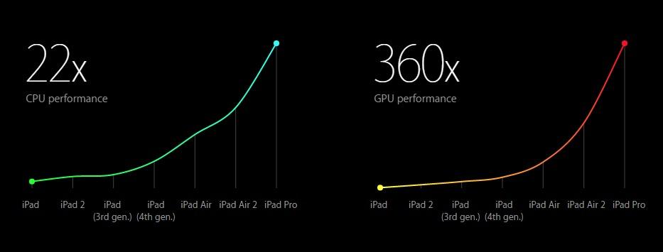 iPad Pro أداء معالج