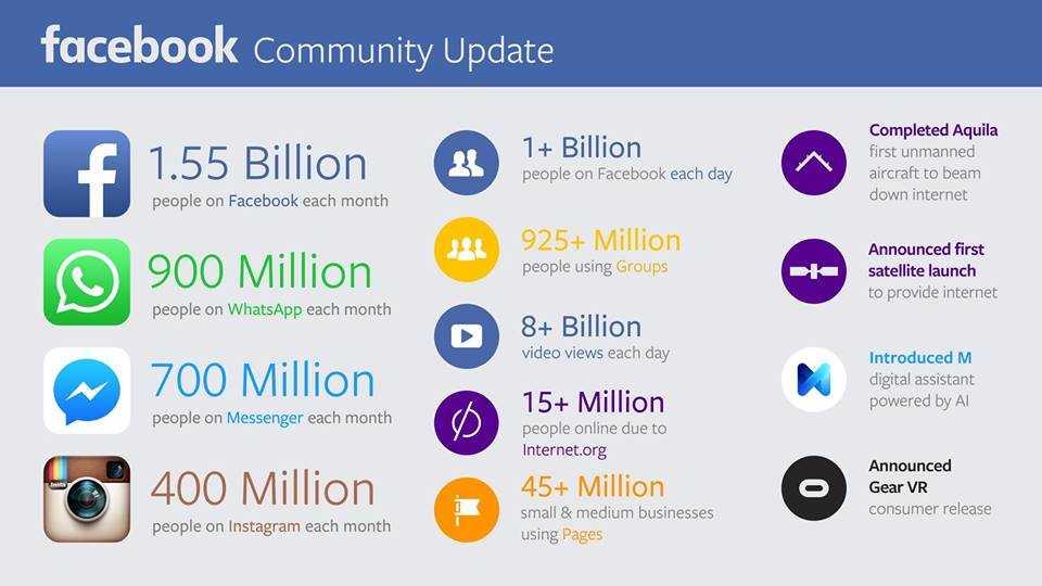 احصائيات-فيس-بوك