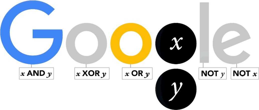 الذكرى الـ 200 لميلاد George Boole