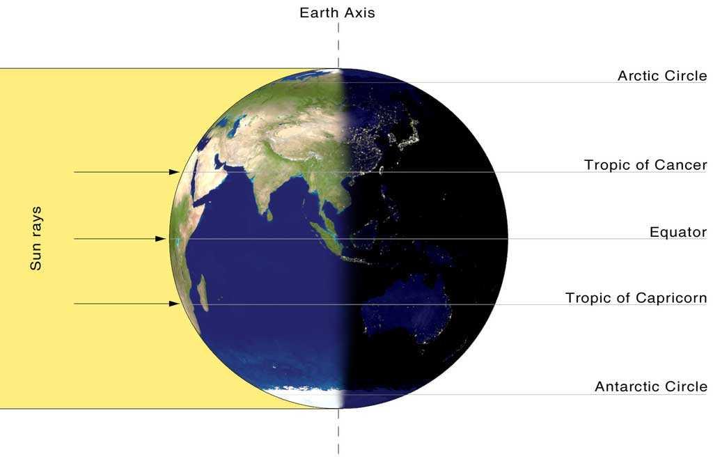 تتساوى مدة الليل والنهار في يوم الاعتدال الربيعي March equinox
