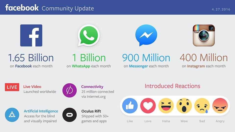facebook-statstics-q1-2016 احدث احصائيات فيس بوك