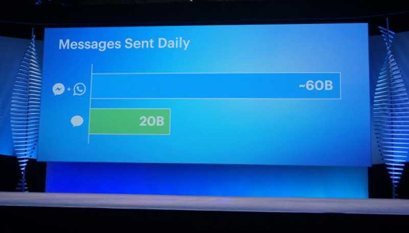 - فيس بوك ماسنجر وواتساب والمنافسة مع الرسائل القصيرة SMS