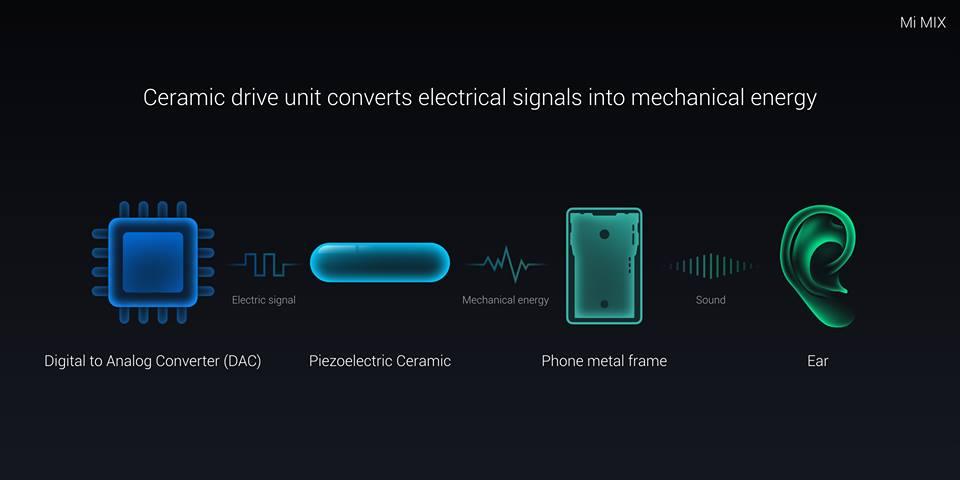 تقنية الصوت الجديدة في هاتف شاومي mi mix