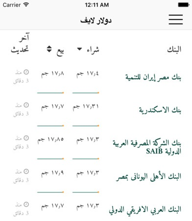 يرسل التطبيق تنبيهات لحظية عن سعر الدولار في مصر