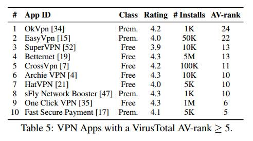 38% من تطبيقات VPN لأجهزة أندرويد غير آمنة