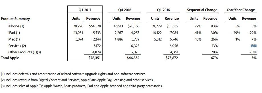 إيرادات شركة آبل في الربع الأخير من عام 2016