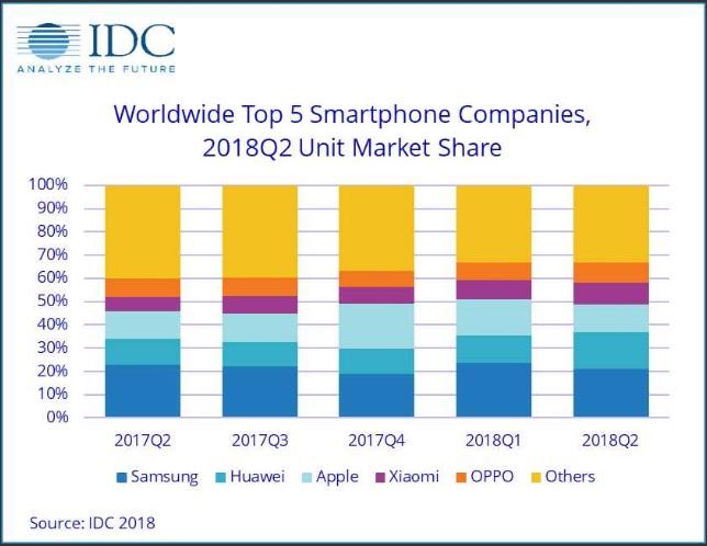 هواوي الصينية تتخطى آبل وتصبح ثاني أكثر الشركات مبيعا للهواتف الذكية