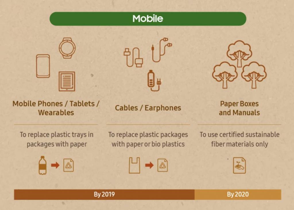 قالت شركة سامسونج أنها ستستبدل البلاستيك بمواد مستدامة بيئيا في العبوات الخاصة بمنتجاتها المختلفة