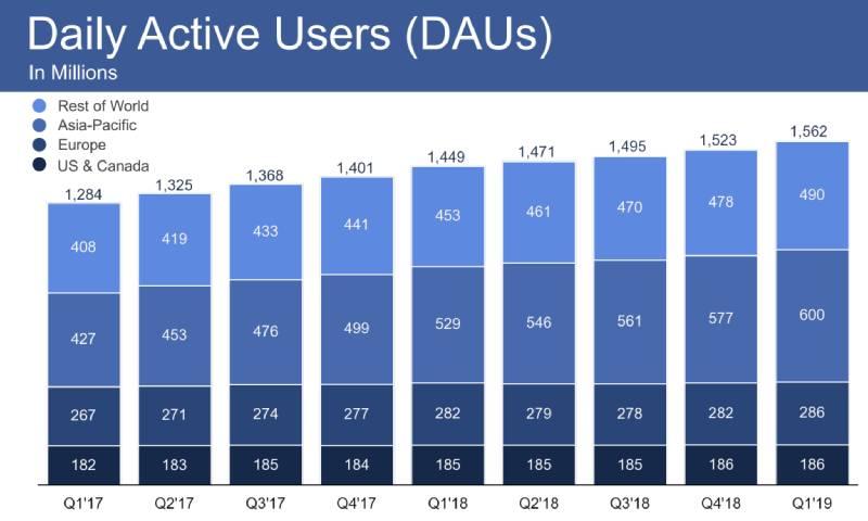 أبرز النتائج المالية لشركة فيس بوك خلال الربع الأول من عام 2019