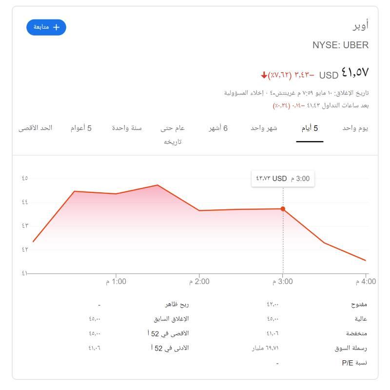 قيمة سعر سهم اوبر uber ipo