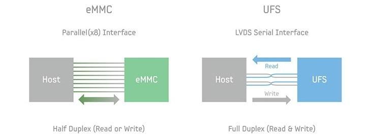 ما هي ذاكرة التخزين UFS 3.0