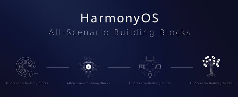 نظام هارموني مبني على 4 عناصر رئيسية