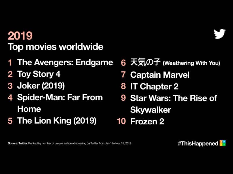 أفضل تغريدات 2019 : الأفلام الأكثر شعبية