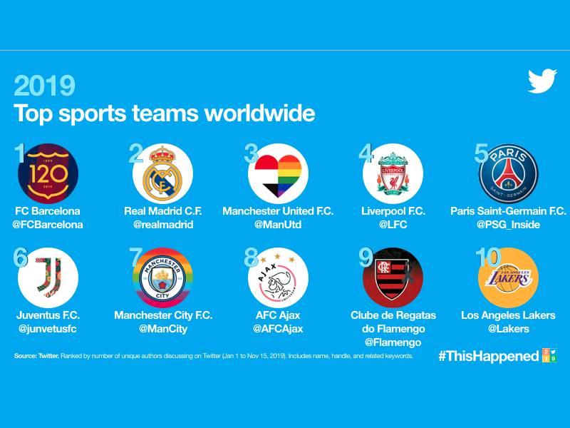 ه أكثر 5 أندية كرة قدم شعبية على تويتر في 2019