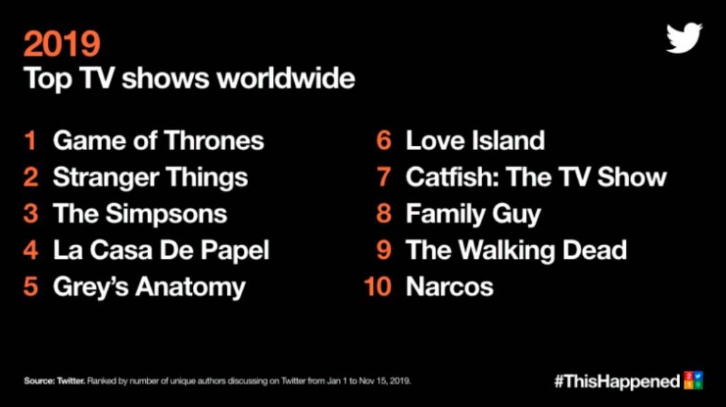 أفضل تغريدات 2019 : المسلسلات الأكثر شعبية