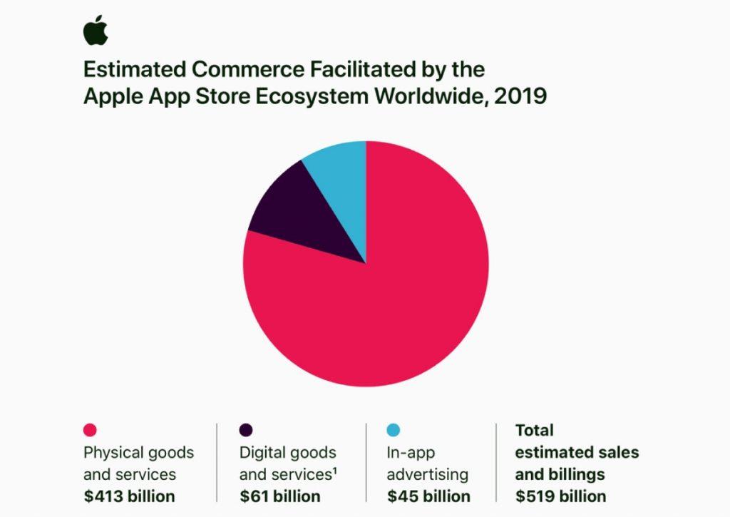 تمثل المبيعات من السلع والخدمات المادية من خلال التطبيقات على متجر App Store أكثر من 85 في المئة