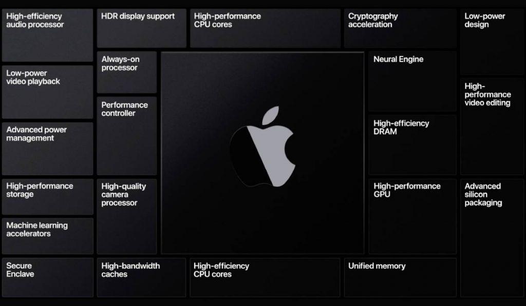 الانتقال من الاعتماد على معالجات إنتل Intel إلى معالجاتها الخاصة Apple Silicon في أجهزة ماك