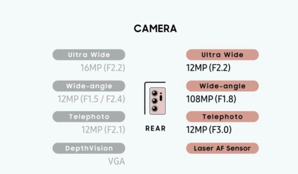 الفرق بين كاميرا جالاكسي نوت 20 الترا وجالاكسي نوت 10 بلس