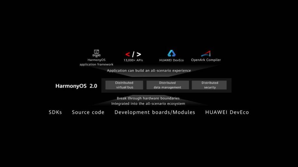 ألمح ريتشارد يو أن الهواتف الذكية بنظام هارموني HarmonyOS قد تتوفر خلال 2021