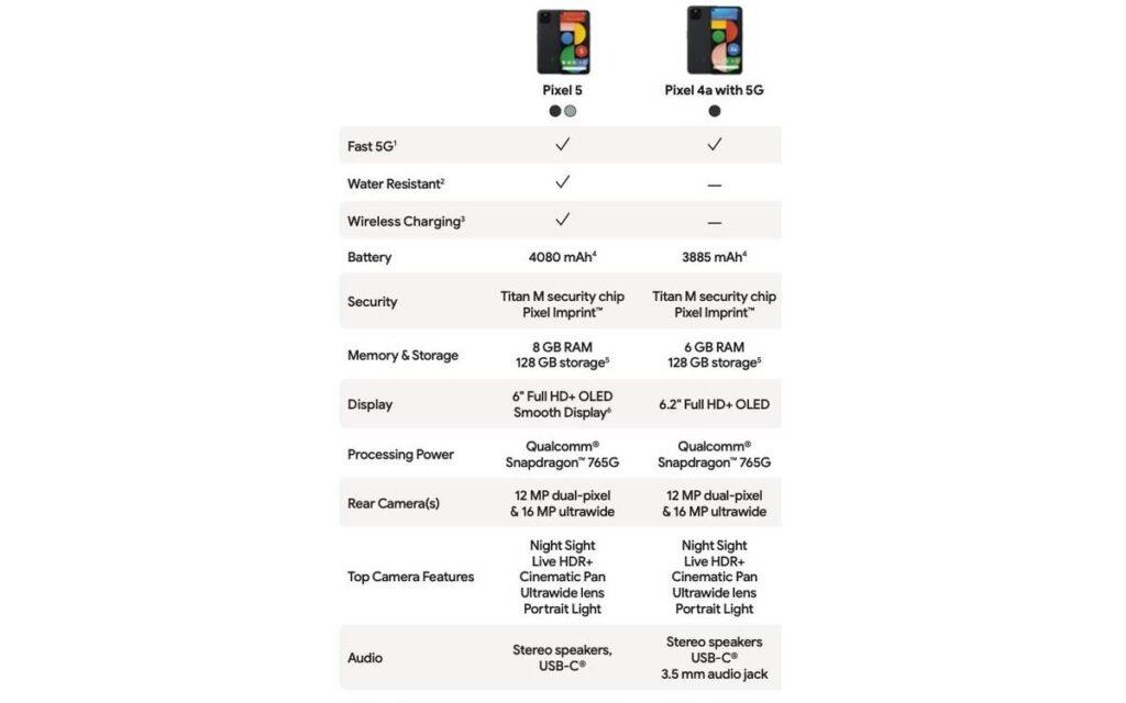 الفرق بين بكسل 5 وبكسل 4A 5G