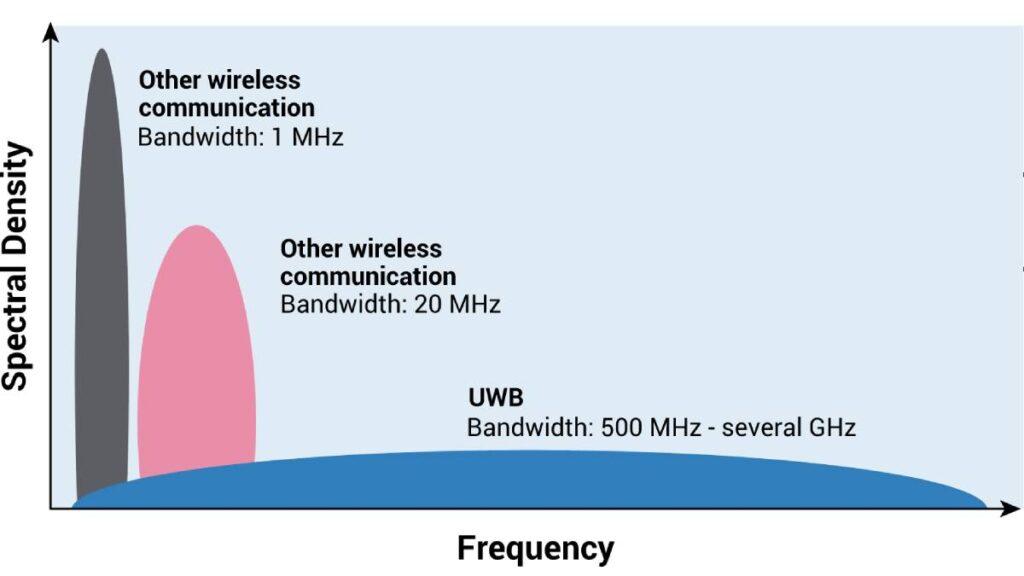 ما هي تقنية UWB