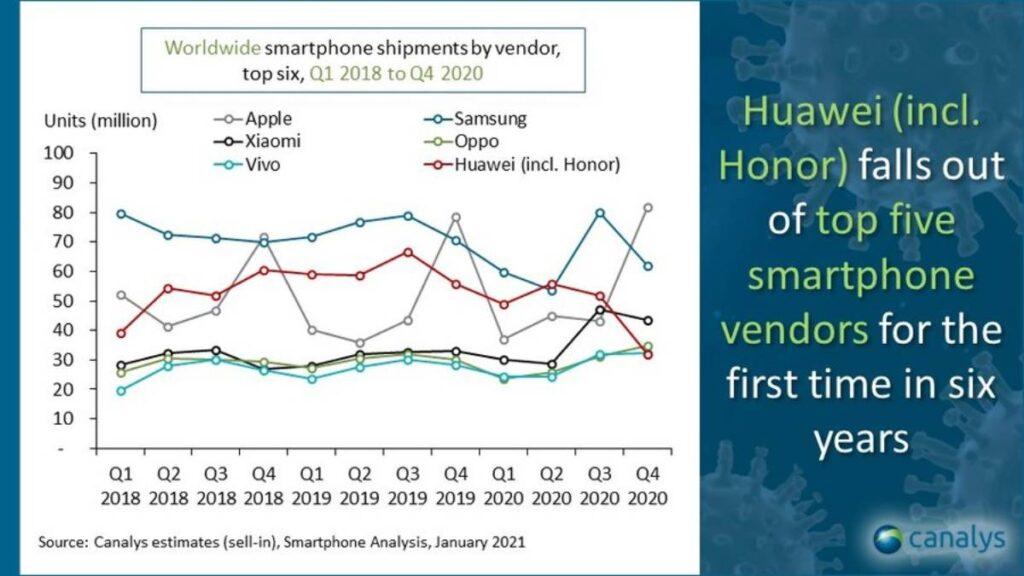 الشركات الخمس الأكثر مبيعا للهواتف الذكية خلال الربع الأخير من 2020