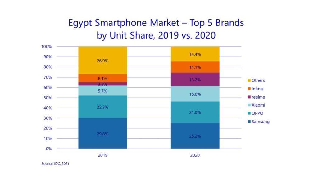 نمو سوق الهواتف الذكية في مصر خلال 2020