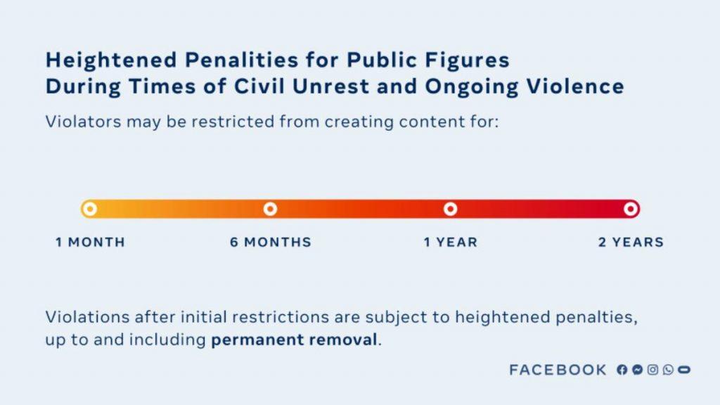قواعد فيسبوك للتعامل مع السياسيين والشخصيات العامة مثل ترامب التي تنتهك قواعدها
